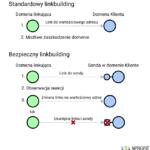 Bezpieczny linkbuilding – metoda sondy