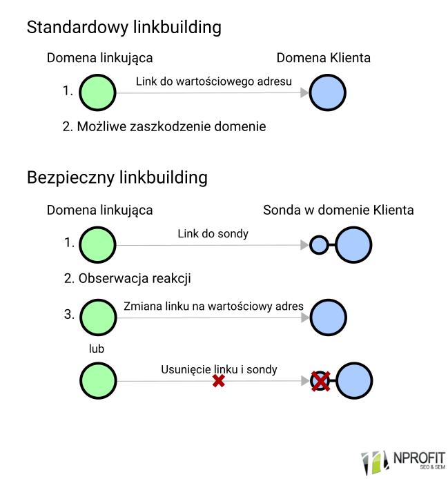 metoda bezpiecznego pozyskiwania linków w seo