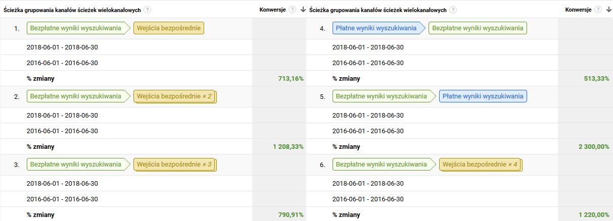 ścieżki konwersji w google analytics