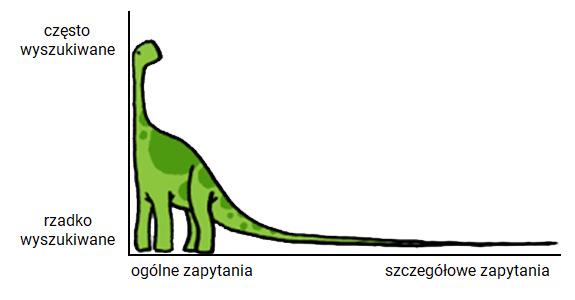 long tail w seo jako dinozaur