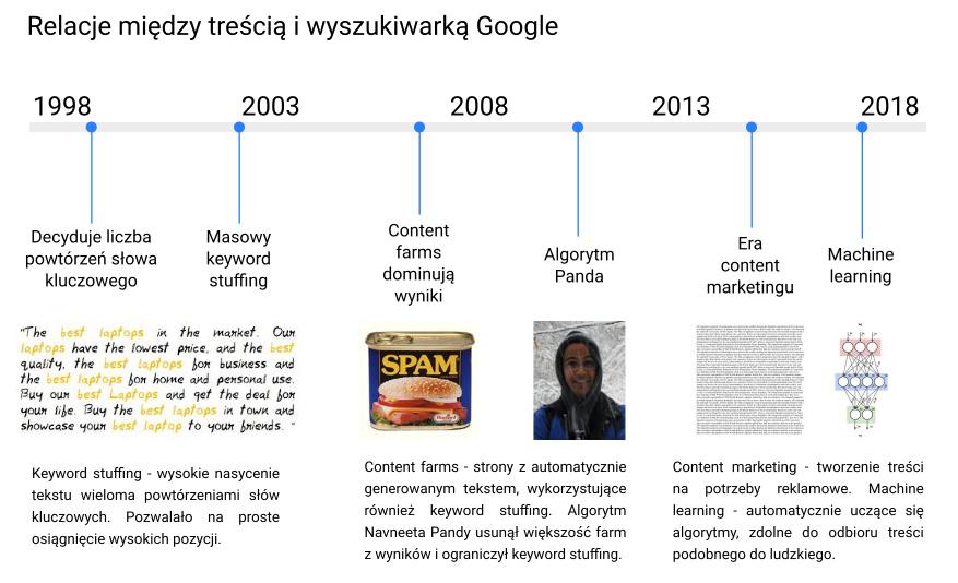 historia czynników rankingowych w pozycjonowaniu - treść
