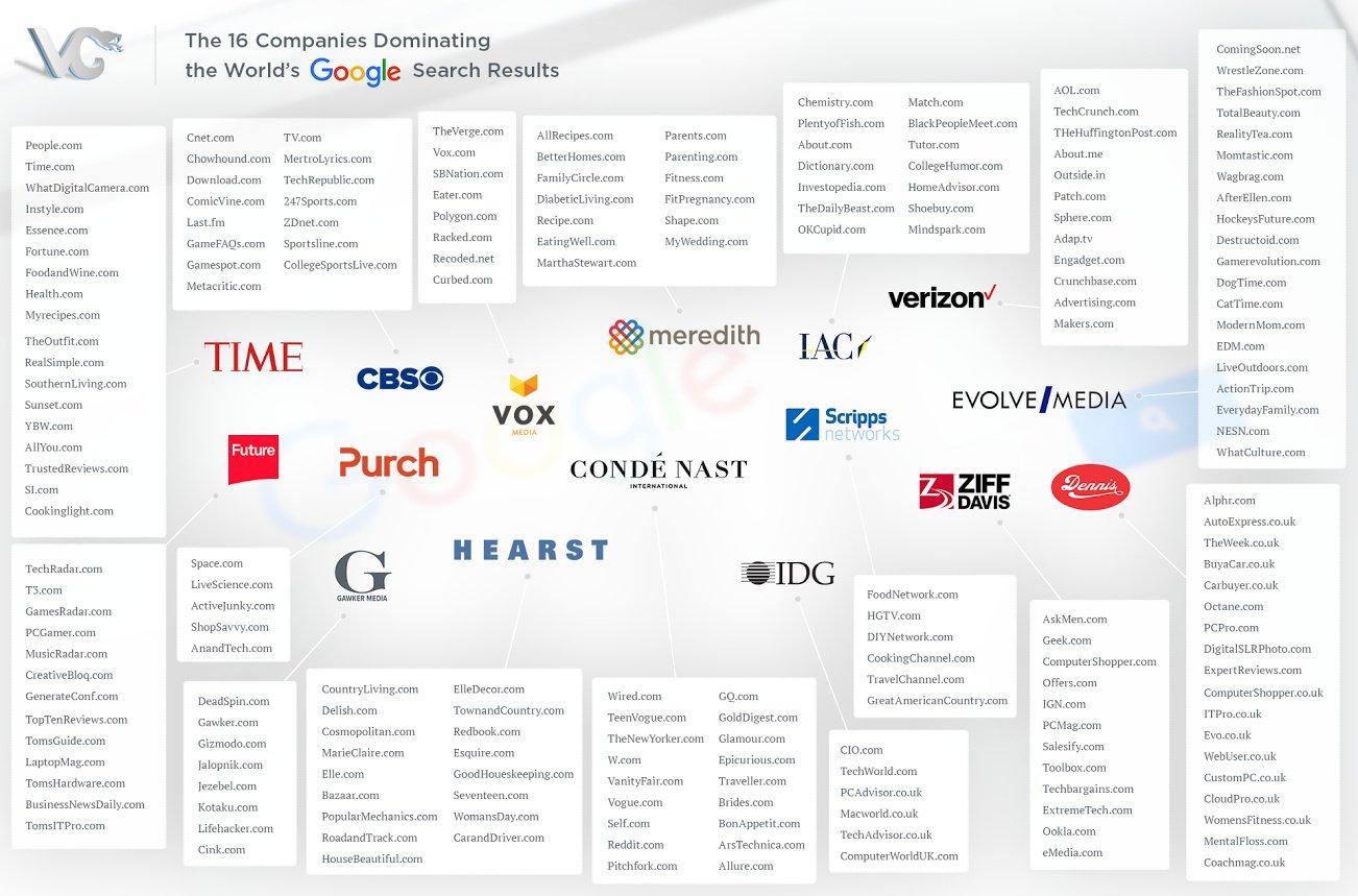 16 firm dominujących internet