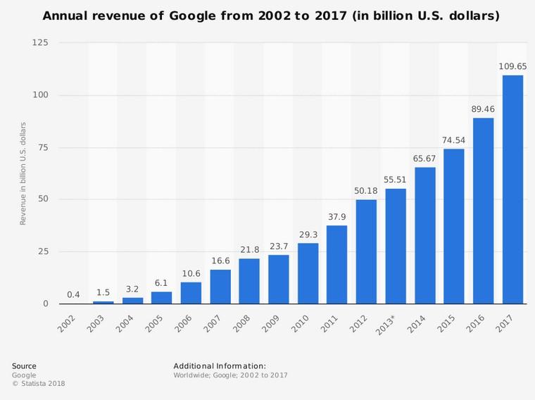 Przychody firmy Google